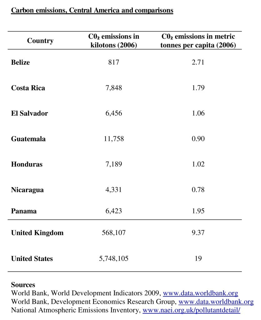 Table-6.1-Carbon-emissions-Central-America-and-comparisons-page-001-836x1024