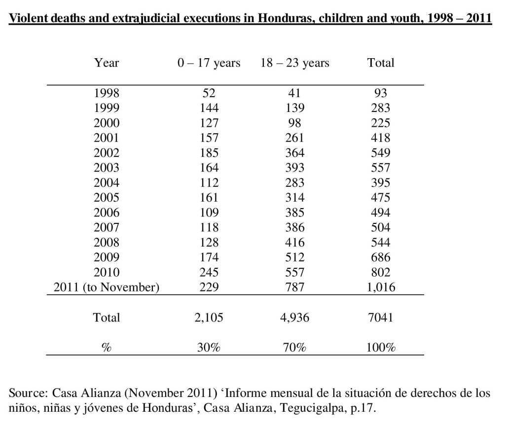 Table-9xx2-deaths-and-executions-honduras-1998-2009-page-001-1024x876